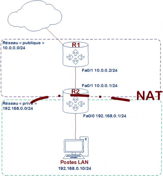 Cisco NAT