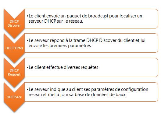 Fonctionnement DHCP