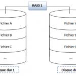 Mise en place d'un RAID logiciel miroir avec FreeNAS