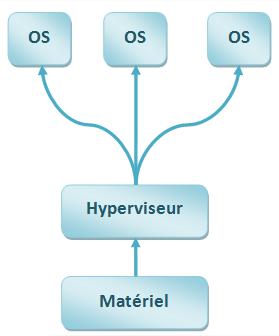 Hyperviseur Type 1