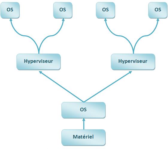 Hyperviseur Type 2