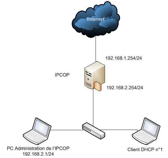 IPCOP DHCP Schéma