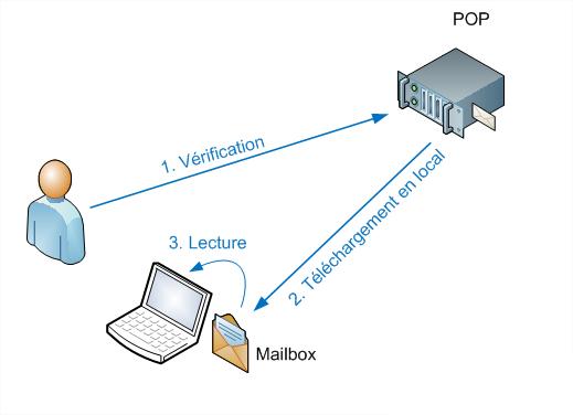 Fonctionnement protocole POP