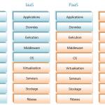 Les types de services Cloud