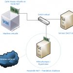 Virtualisation – Les types de connexion au réseau