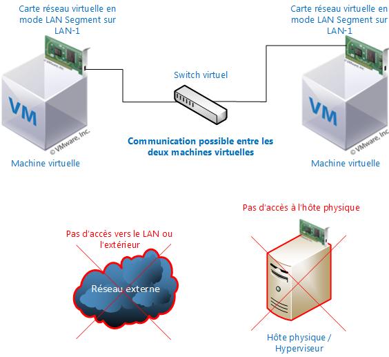 Mode LAN-Segment