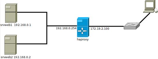 Haproxy1
