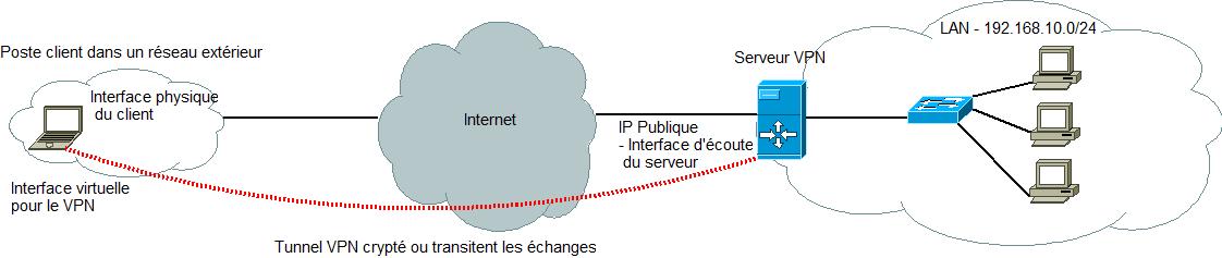 OpenVPN01