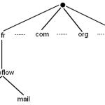 DNS avec Bind 9