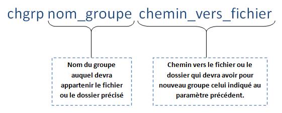 chgrp1