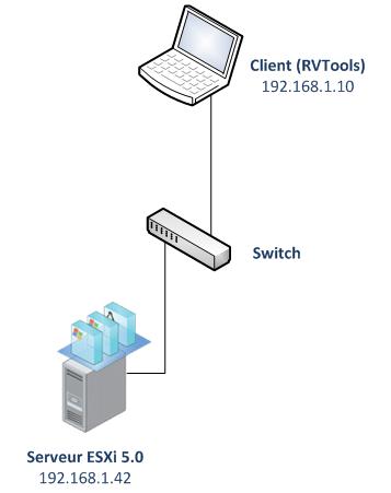 rvtools-schema