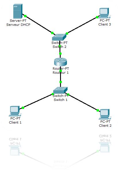 Mise en place d'un agent relais DHCP   Cisco   IT-Connect