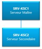Kaspersky SC 10 – Mise en place d'une hiérarchie