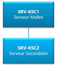 Hiérarchie de serveurs