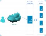 Windows Server 2012 – PowerShell Web Access