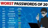 Le mot de passe le plus utilisé en 2013 est…
