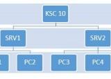 Kaspersky SC 10 – Configurer un agent de mise à jour