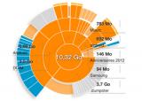 Android – Visualiser l'utilisation du stockage