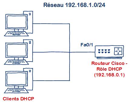 Schema DHCP Cisco