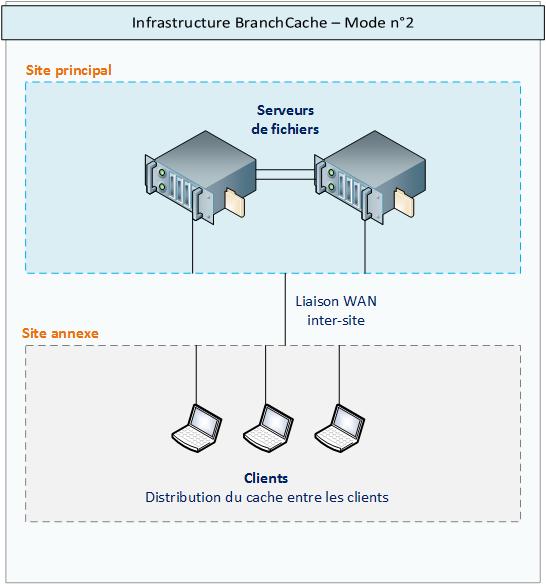 BranchCache - Cache distribué