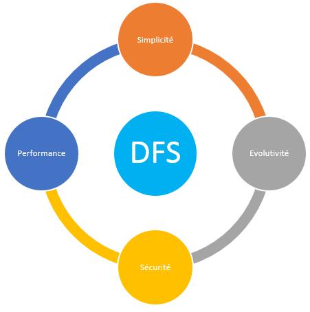 Avantages du DFS
