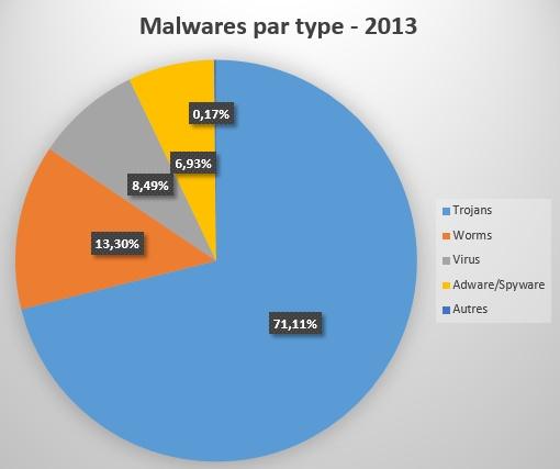 malwares1