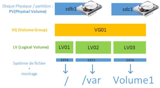 LVM02