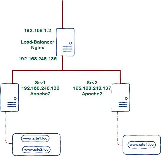 Loadbalacing_Nginx012