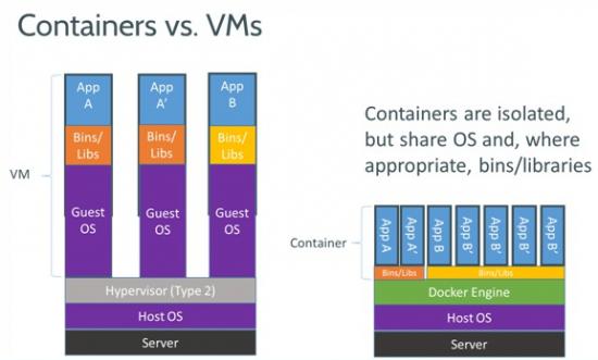 Docker - Container VS VM