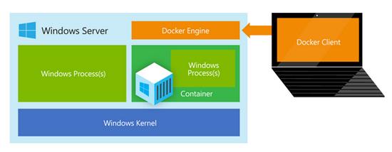 Docker Windows Server