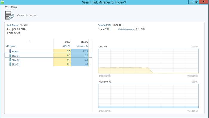 Monitoring avec Veeam Task Manager for Hyper-V   Hyper-V   IT-Connect