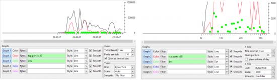 graphique iograph wireshark