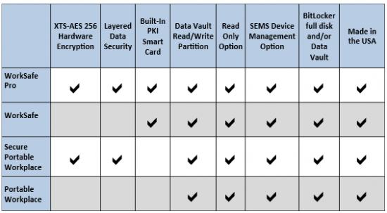 Comparatif produits Spyrus WTG
