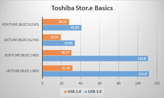 Toshiba Stor.e Basics Benchmark