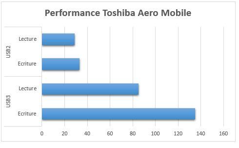 Toshiba Aero Mobile - Résumé des performances