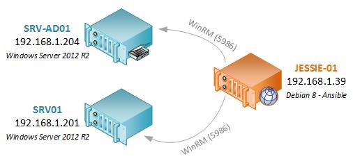 Connexion WinRM Ansible