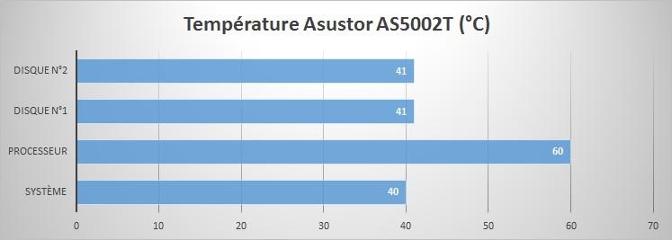 Asustor AS5002T - Température (°C)