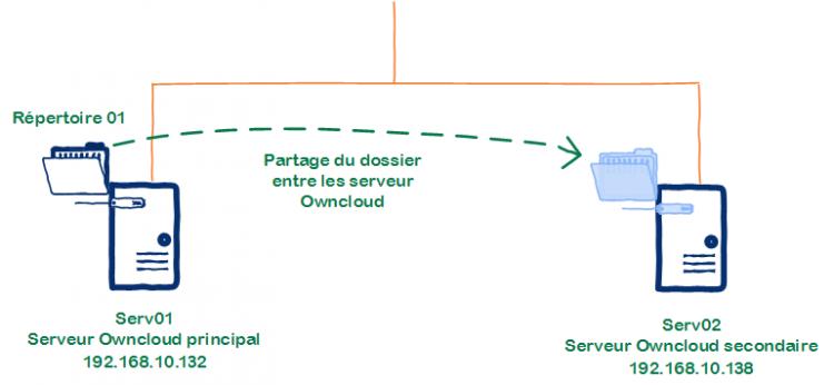 Schéma d'un partage de dossier entre serveurs OwnCloud