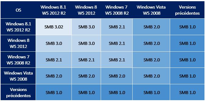smb-compatibilité