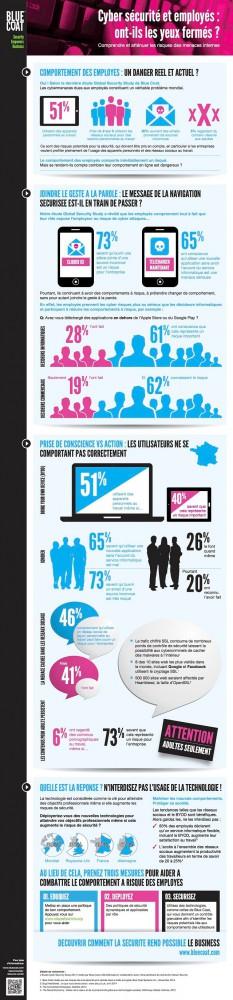infographie-cybermenace-employes-entreprise