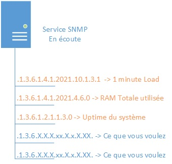 snmp-extend-linux-01