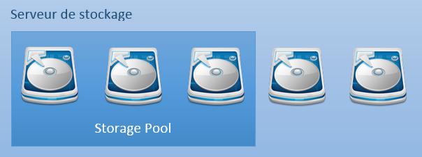 storage-pool1