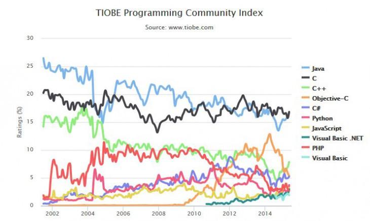 tiobe-langage-programmation