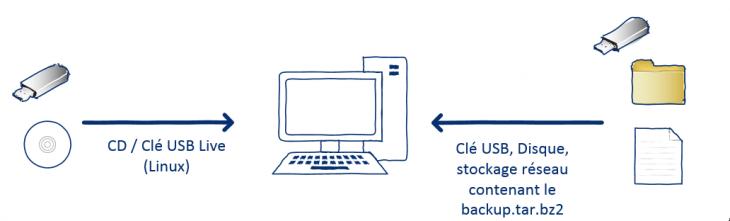 linux-restaurer-backuper-01