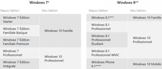 mise-a-niveau-windows10