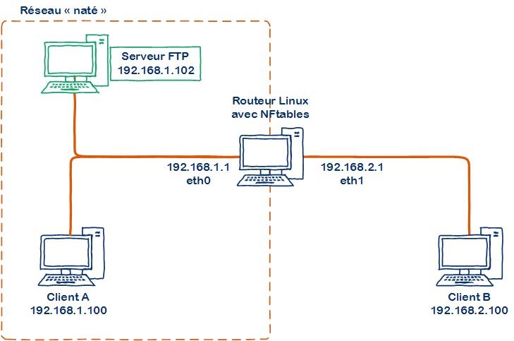 nftables-linux-nat-02
