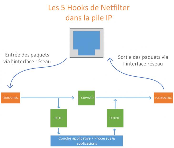 schema-nftables-netfilter-hooks-01