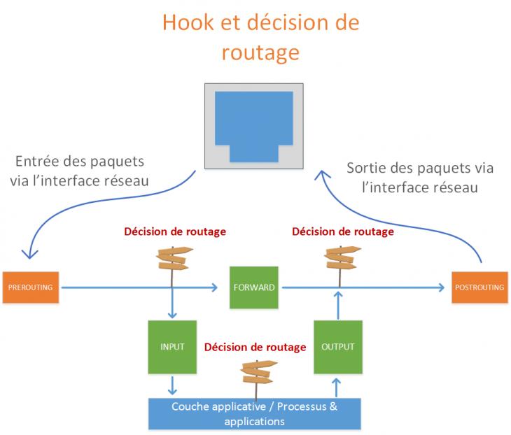 schema-nftables-netfilter-hooks-04