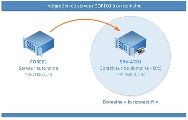 windows-integration-domaine-powershell-01