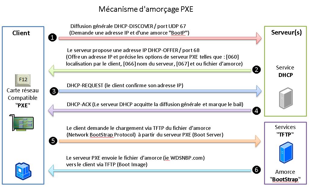 Cohabitation PXE Linux et Windows | Déploiement MDT - WDS